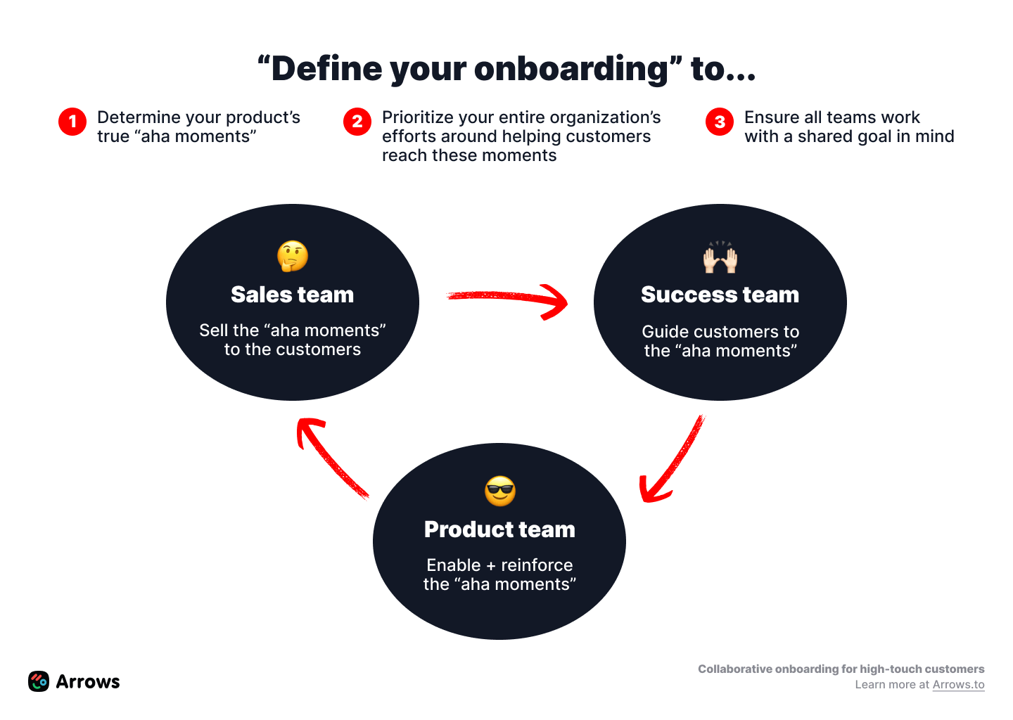 Define onboarding across all teams